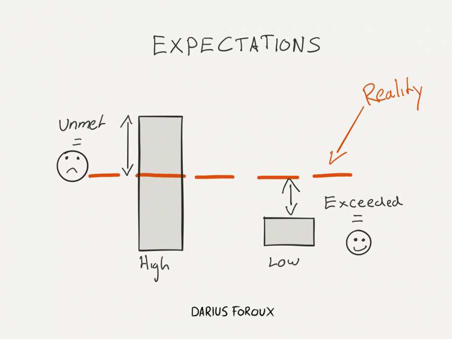 How Harmful are Societal Expectations?