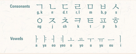 Fun Facts About The Korean Alphabet